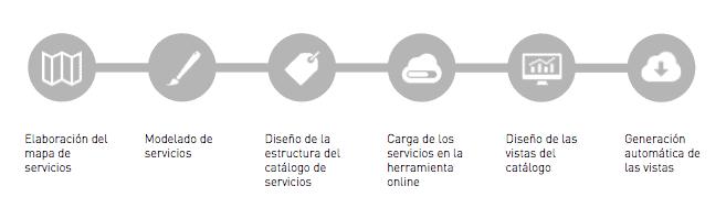 metodologia-catalogo